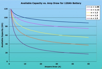 Available Capacity v. Amp Draw of 120v Battery using Peukert Equation